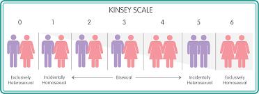Grafico raffigurante Scala di Kinsey