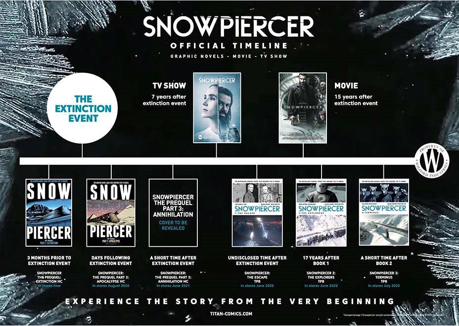 L'ordine cronologico di Snowpiercer