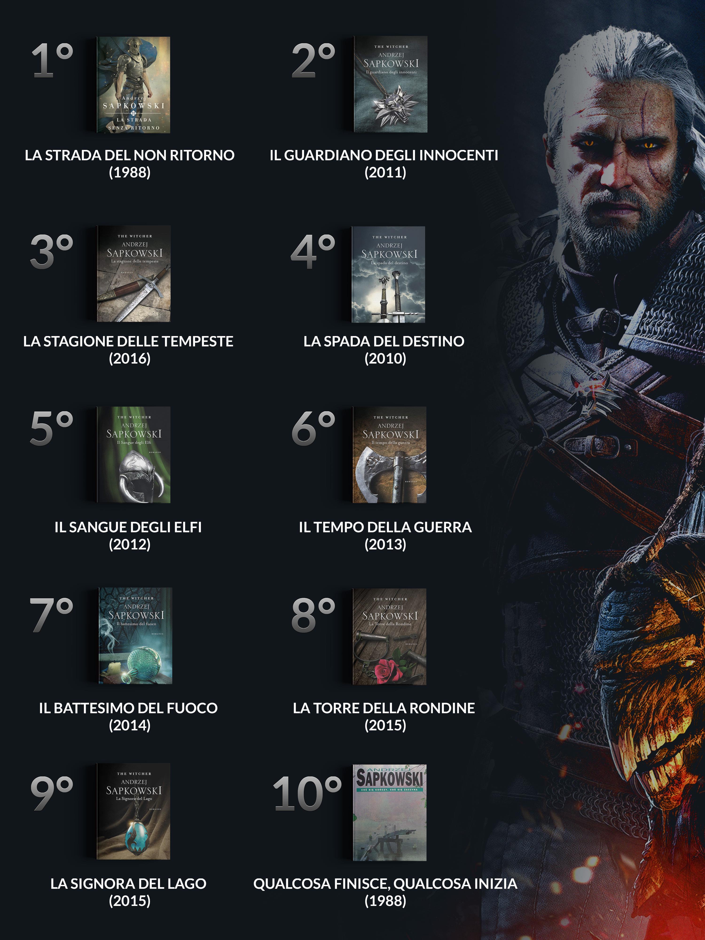 L'ordine cronologico di The Witcher